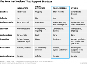 the four instituitions that support startups, including startup accelerator