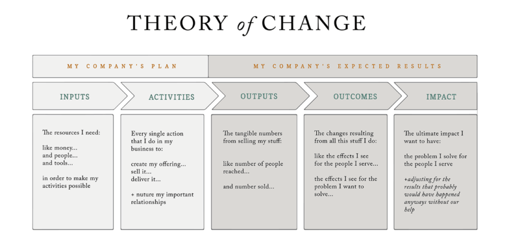 social impact theory of change