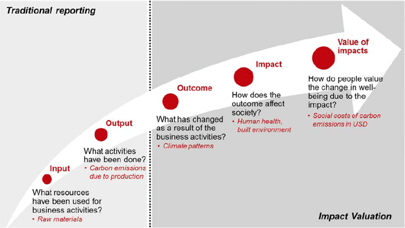 Figure 5: The New Aspects of Impact Valuation by IVR (2017)